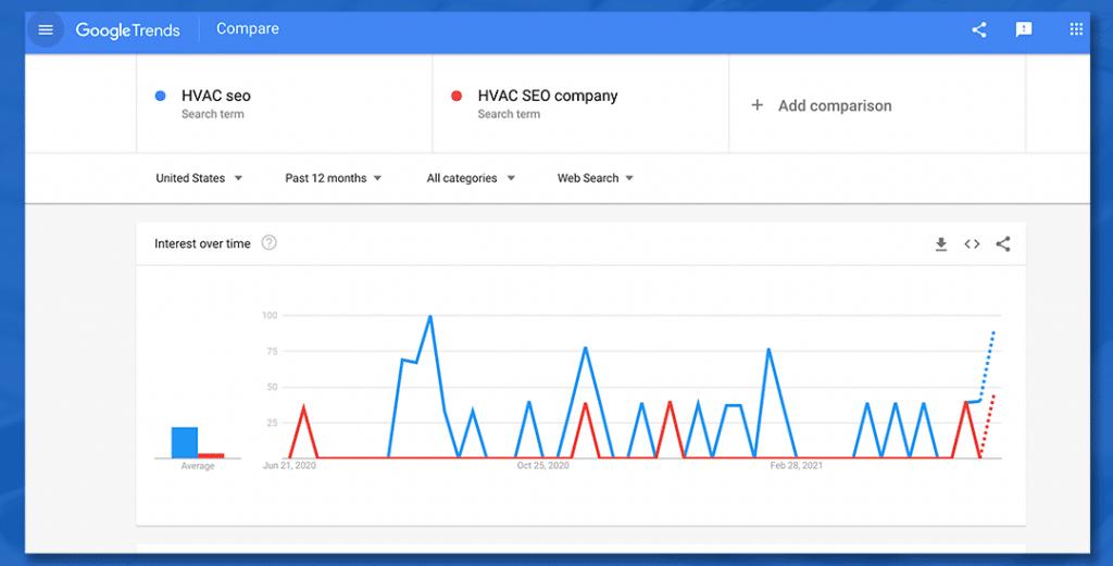 Google Trends keyword research seasonal spikes